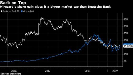 Wirecard Value Passes Deutsche Bank Again After SoftBank Investment