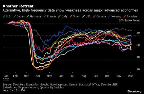 Europe, U.S. Economic Activity Slows Further on Virus Resurgence