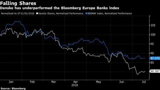 Danske's Laundering Headache and Weak Profit Spark Selloff