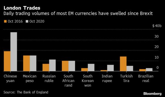London Looks Past Brexit to Eclipse Rivals in Emerging Markets