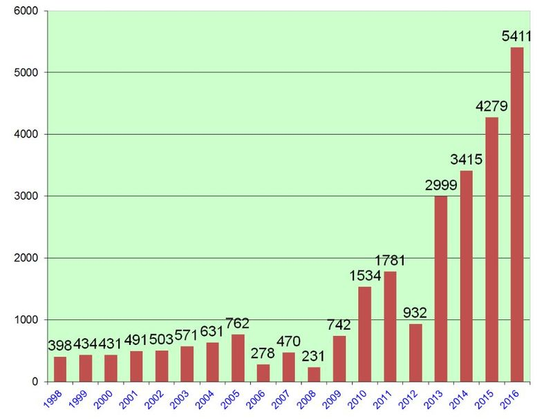 Yearly Totals Of US Citizens Renouncing Citizenship
