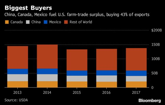 As Cost of Trade War Grows, Farmers Stick With Trump—for Now