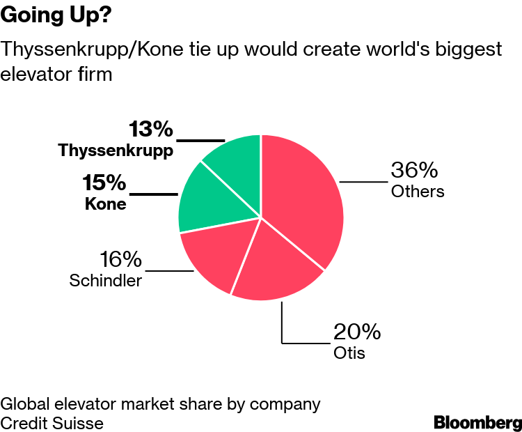 Thyssenkrupp Open to Range of Offers for Elevator Business