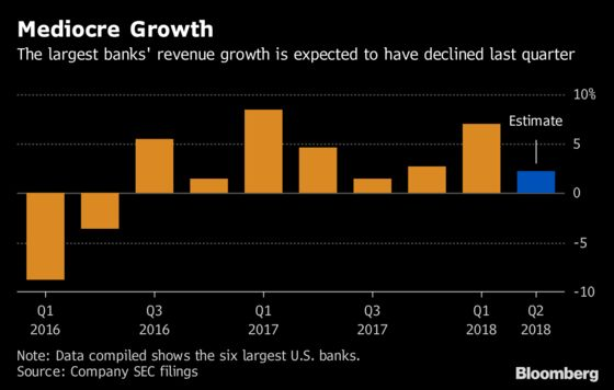 Trump Tax-Cut Optimism Fades Into Trade-War Gloom at Top Banks
