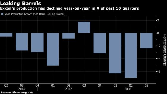 Exxon in 'Bull's-Eye'as Worst Year Since Reagan Limps to a Close