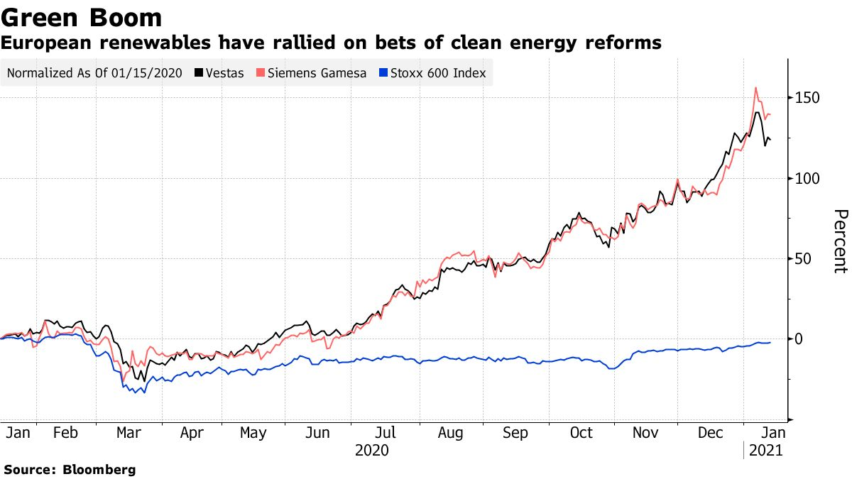 European renewables have rallied on bets of clean energy reforms