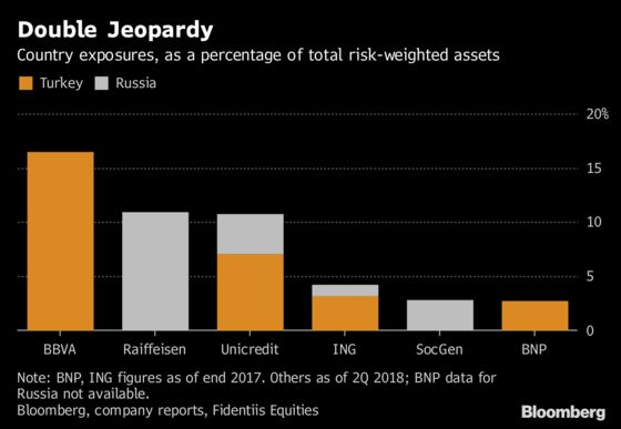 As Turkey Crisis Mounts, Contagion Jitters Hit Global Banks