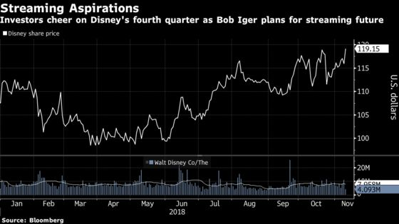 Disney Gains as Wall Street Embraces BobIger's Streaming Ambitions