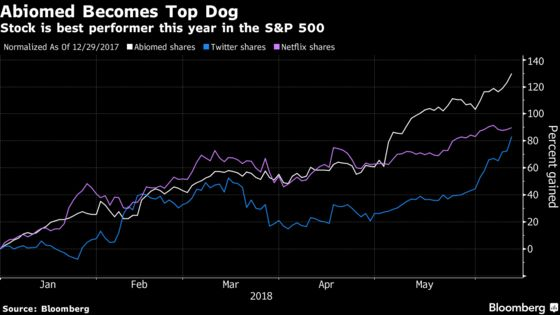 Another Medtech Stock Has Quietly Slipped Into Lead in S&P 500