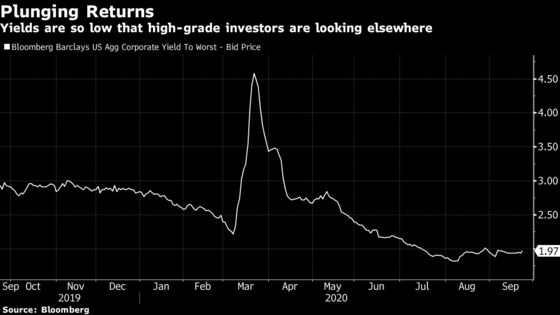 Vanguard, BlackRock Eye Munis and Junk as High-Grade Yields Drop