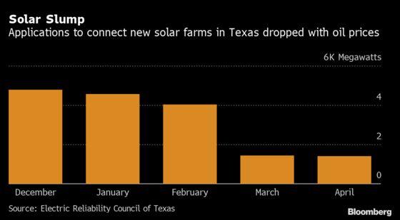 Hot U.S. Solar Market Fizzles, an Unlikely Oil-Bust Casualty