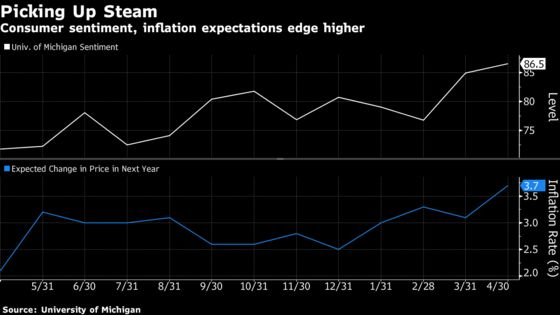 U.S. Consumer Sentiment Rises Along With Inflation Expectations