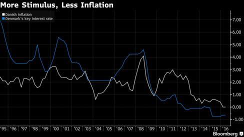 Denmark's benchmark deposit rate is minus 0.65%