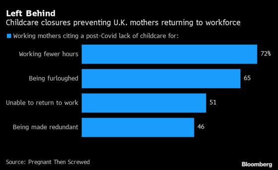 U.K.'s Return to Work Risks Being Stumped by Childcare Closures