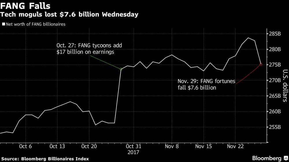 Jeff Bezos Loses $100 Billion Crown in Tech Wipeout