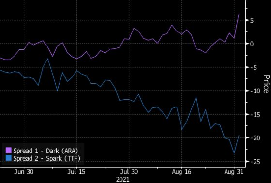 European Gas Falls From Record as Oil Falls on OPEC Decision