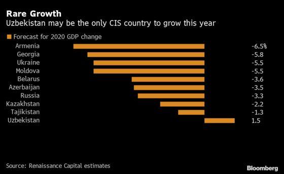 Uzbekistan Returns to Global Debt Markets