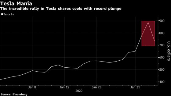 Tesla Mania Cools With Record 21% Plunge, Snapping Six-Day Rally