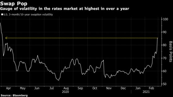 A $50 Billion Unwind Fueled Treasuries' Rout. It Has Room to Run