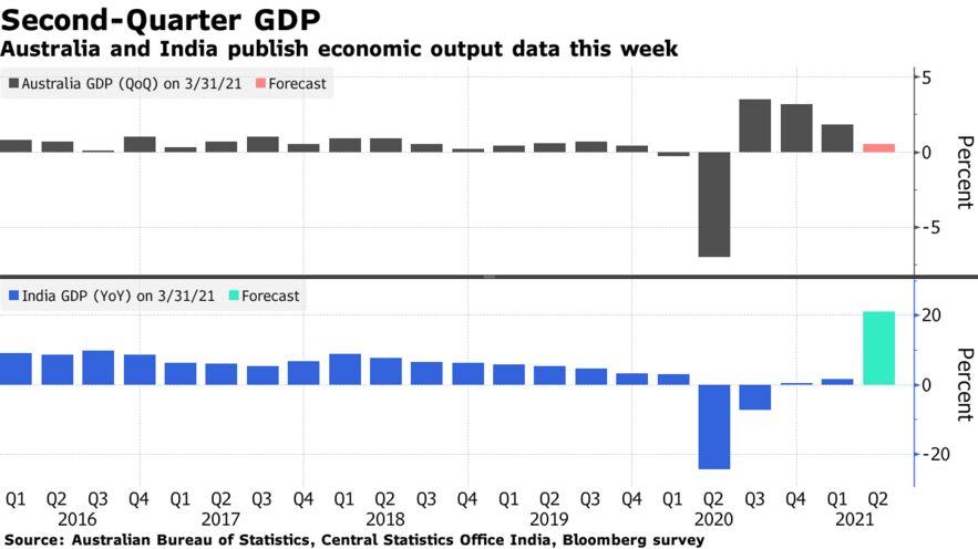 Australia and India publish economic output data this week