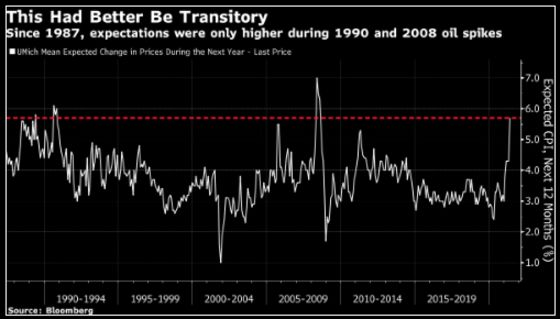 Is the Fed Missing Anything on Inflation?