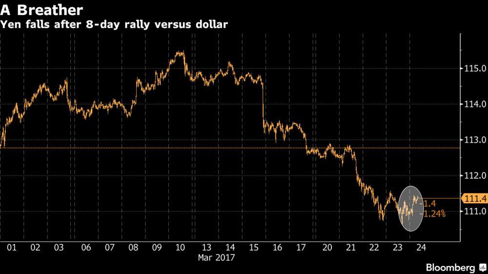Режим осторожности в Азии ослабевает по мере снижения иены и роста акций