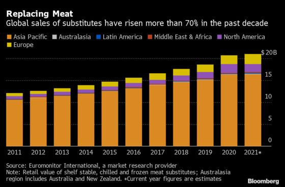 Meat Demand Is Under Threat Like 'Never Before'as Prices Surge