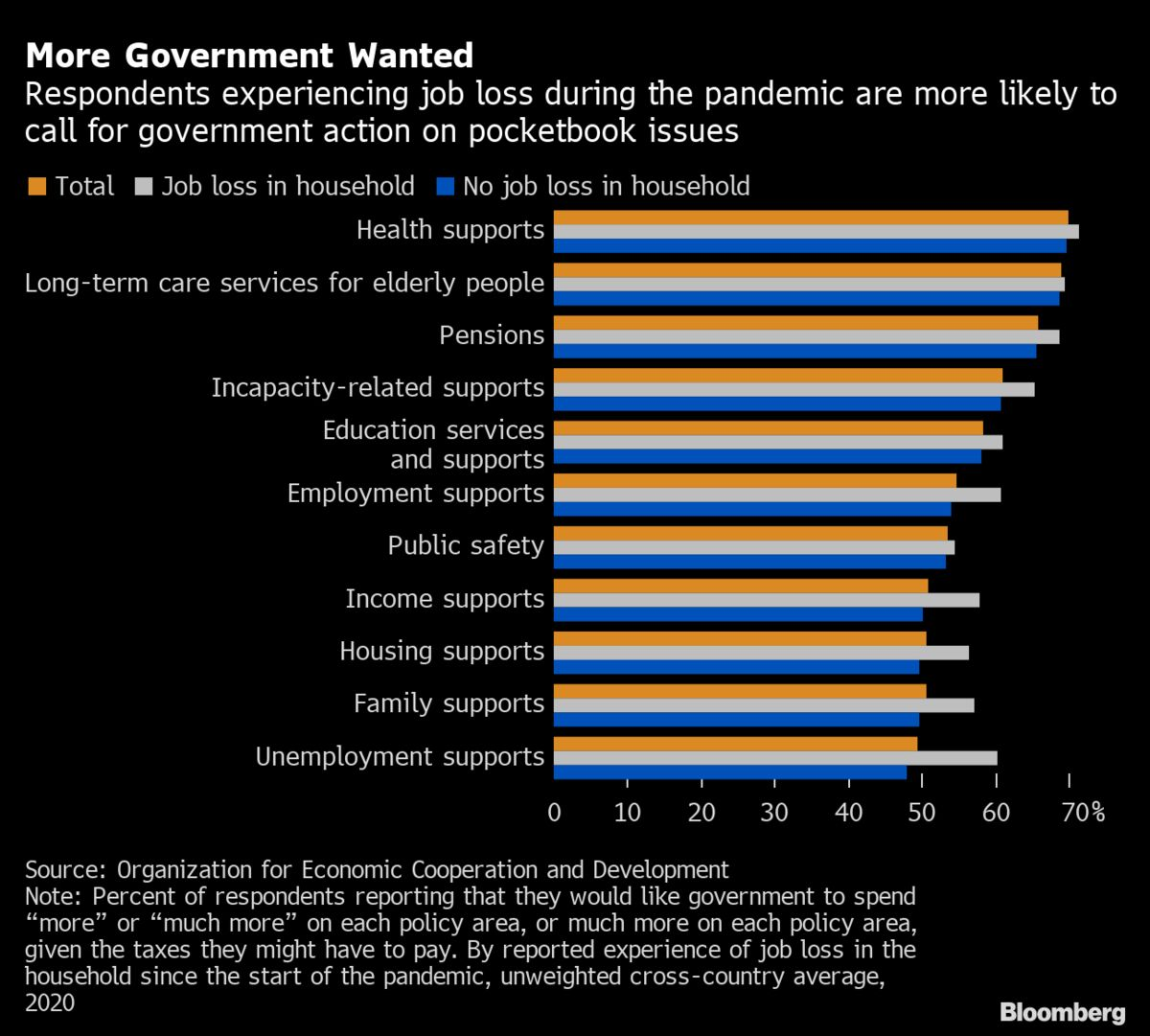 Pandemic Fuels Big Government Appetite Even If It Means More Tax