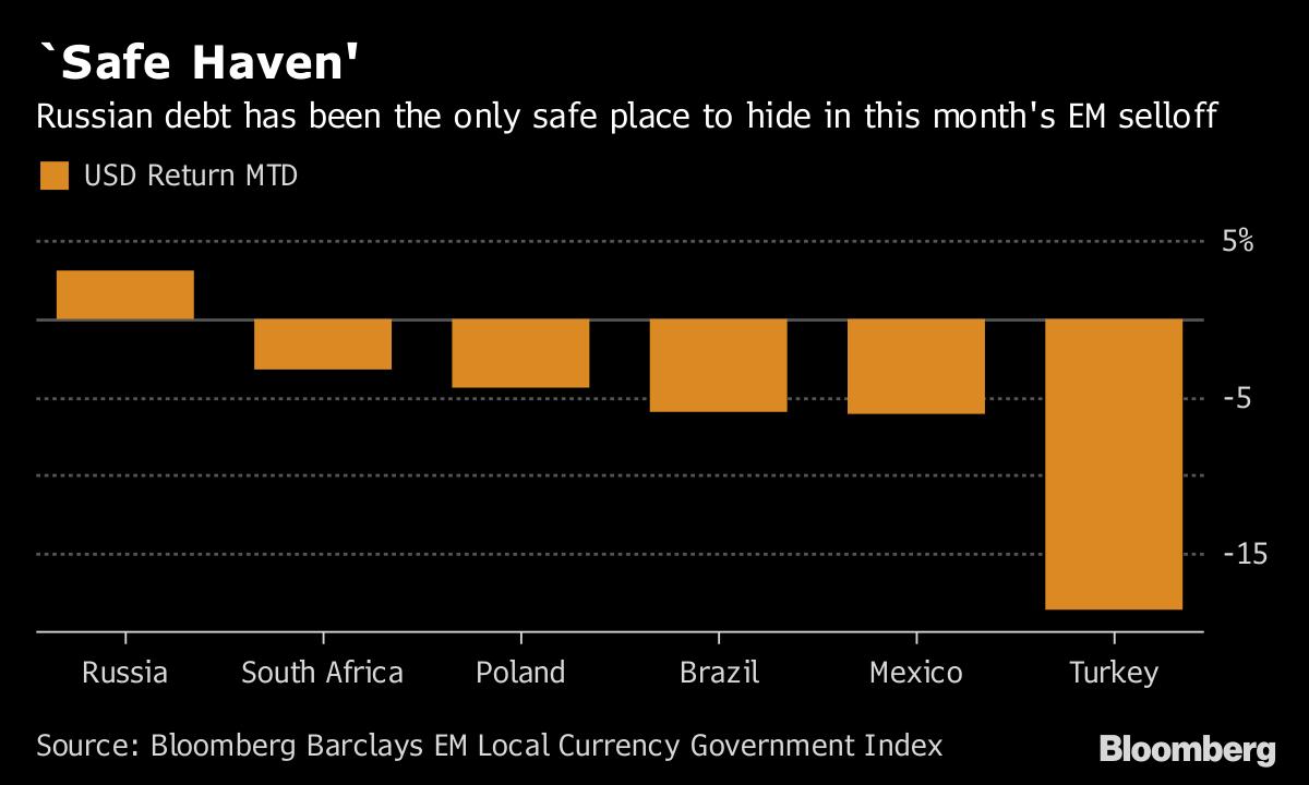 Bond Investors Burned by Sanctions Creep Back Into Russian Debt