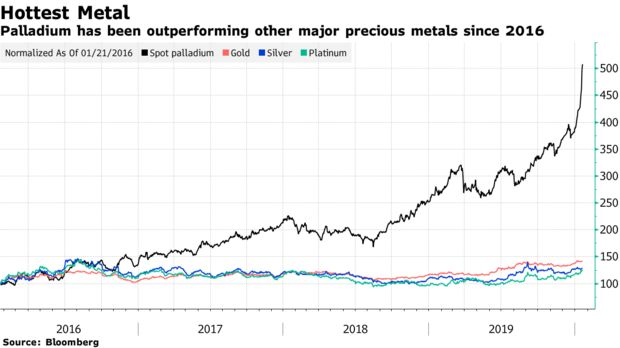 Palladium has been outperforming other major precious metals since 2016