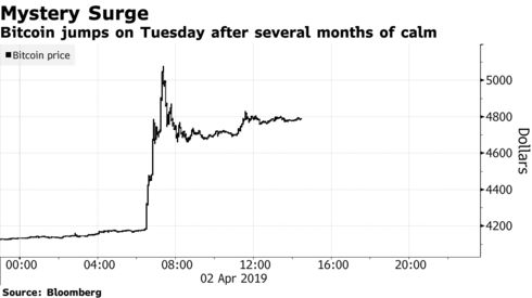 Bitcoin jumps on Tuesday after several months of calm