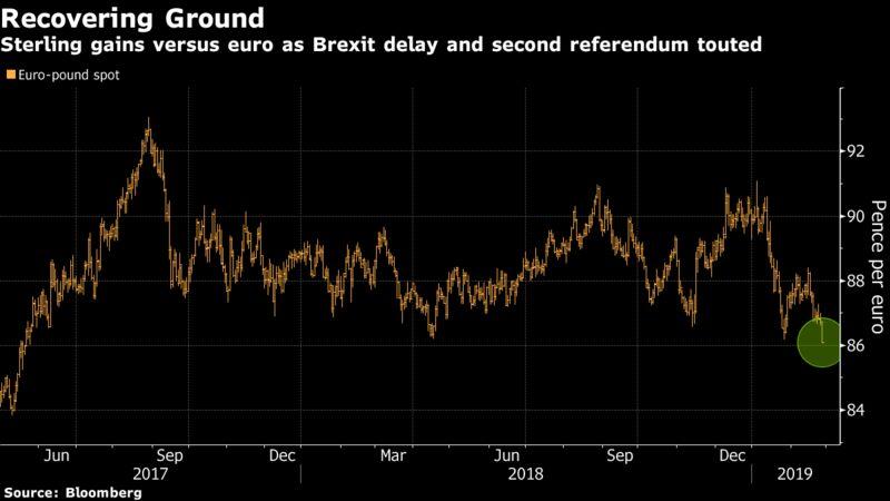 英国脱欧延迟和第二次公投被吹捧,英镑兑欧元上涨