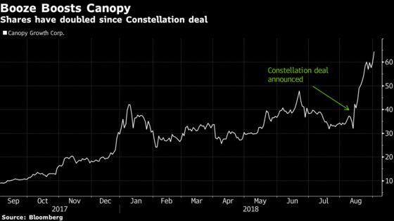Canopy CEO Sees Bigger Potential for Pot in Medicine Than Booze