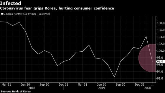 Korea's Consumer Confidence Plummets on Coronavirus Fears