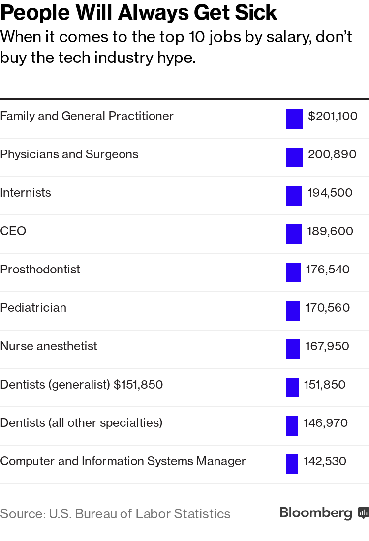 Which U S  Jobs Pay the Most? Top Ten Professions by Salary - Bloomberg