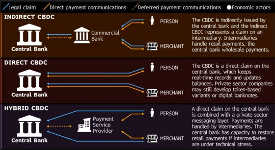 Here's How a Central Bank Digital Currency Could Work