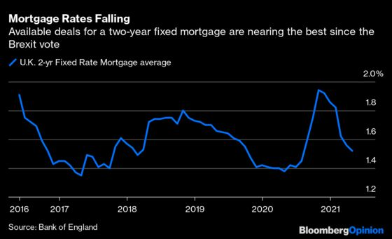 U.K. House Prices Haven't Stopped Rising Yet