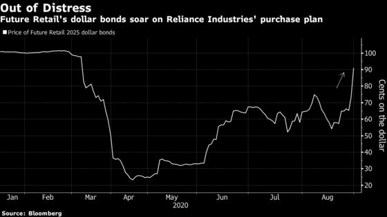 Future Group Bonds, Shares Soar After Ambani's Purchase Plan