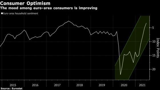 Euro-Area Consumer Confidence Well Above Pre-Crisis Level