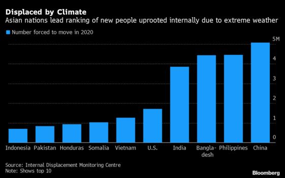 Extreme Climate Displaced More People Than Conflicts in 2020