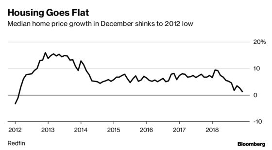 U.S. Home Sales Plunged, Price Growth at 6-Year Low, Redfin Says