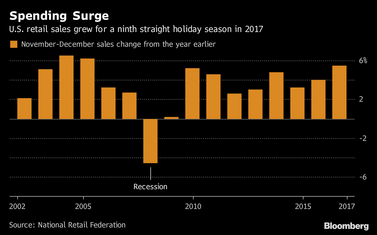 Spending Surge       U.S. retail sales grew for a ninth straight holiday season in 2017                                  Source National Retail Federation