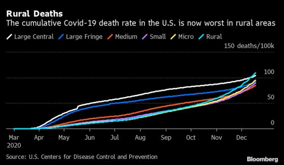 Covid Is Killing in Rural U.S. Faster Than in Big Cities