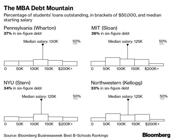 Top U S  B-School Students Pile on Debt to Earn MBAs