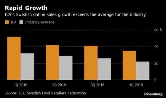 Swedish Grocer Braces for Radical Change in Online Food Shopping