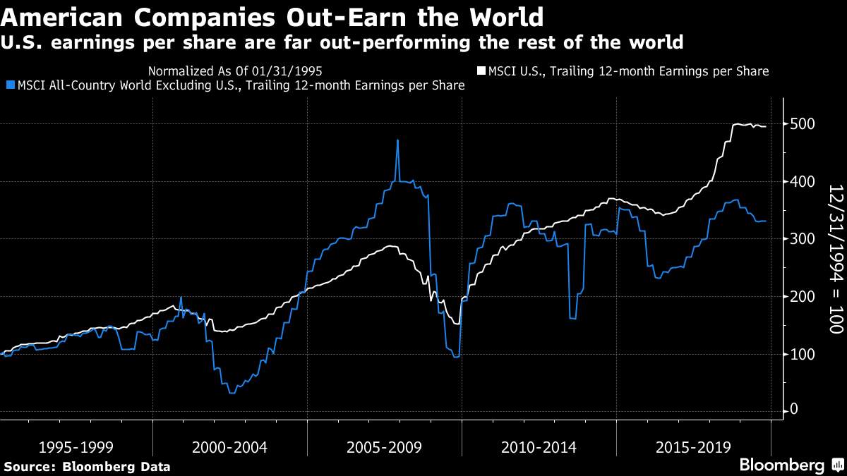 U.S. earnings per share are far out-performing the rest of the world