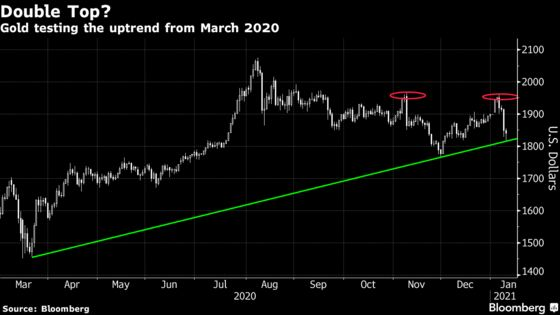 Gold's Slump on Yields, Dollar Fires Warning at Everything Rally