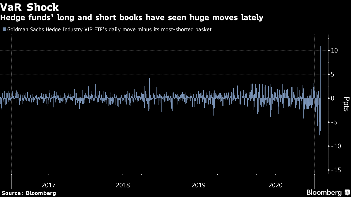 Hedge funds' long and short books have seen huge moves lately