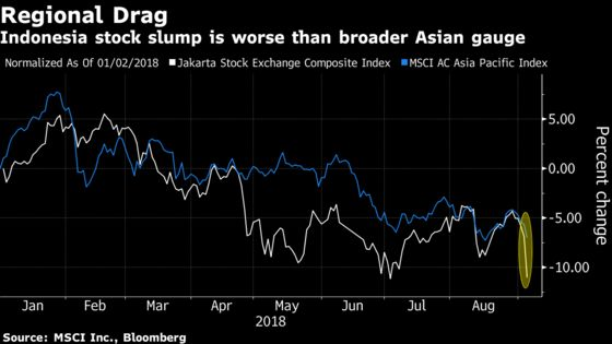 Indonesian Markets Get Hammered By Emerging-Market Contagion