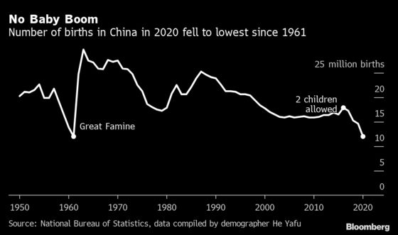 China's Births May Drop to Record Low in 2021, Jefferies Says
